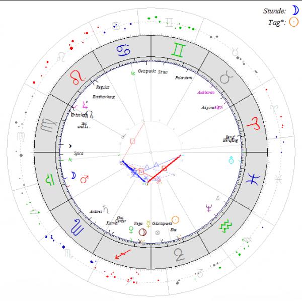 Heilpraxis Seemann Susanne siderische Astrologie