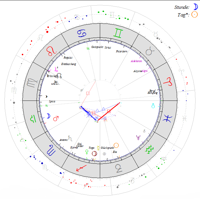 Astrologische Beratung – siderische Berechnung 60 Minuten