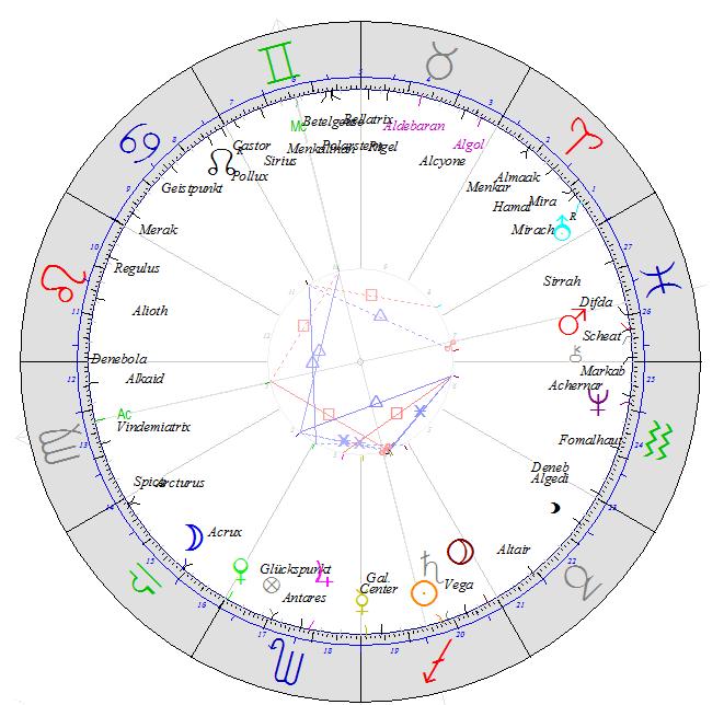 Siderisches Jahreshoroskop 2019 - siderisches Jahresprognose - siderische Astrologie Susanne Seemann München