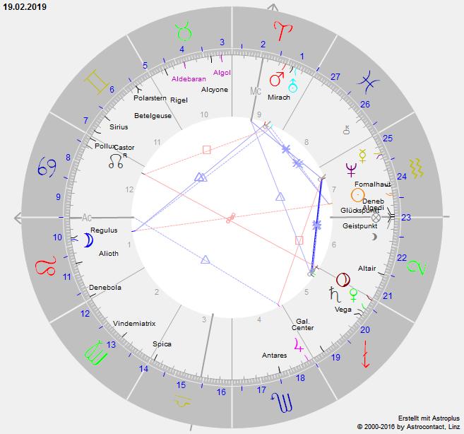 Siderische Astrologie - Siderischer Mondkalender - Astrologische Beratung München Solln Susanne Seemann