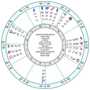 Siderische Astrologie Monatsprognose August