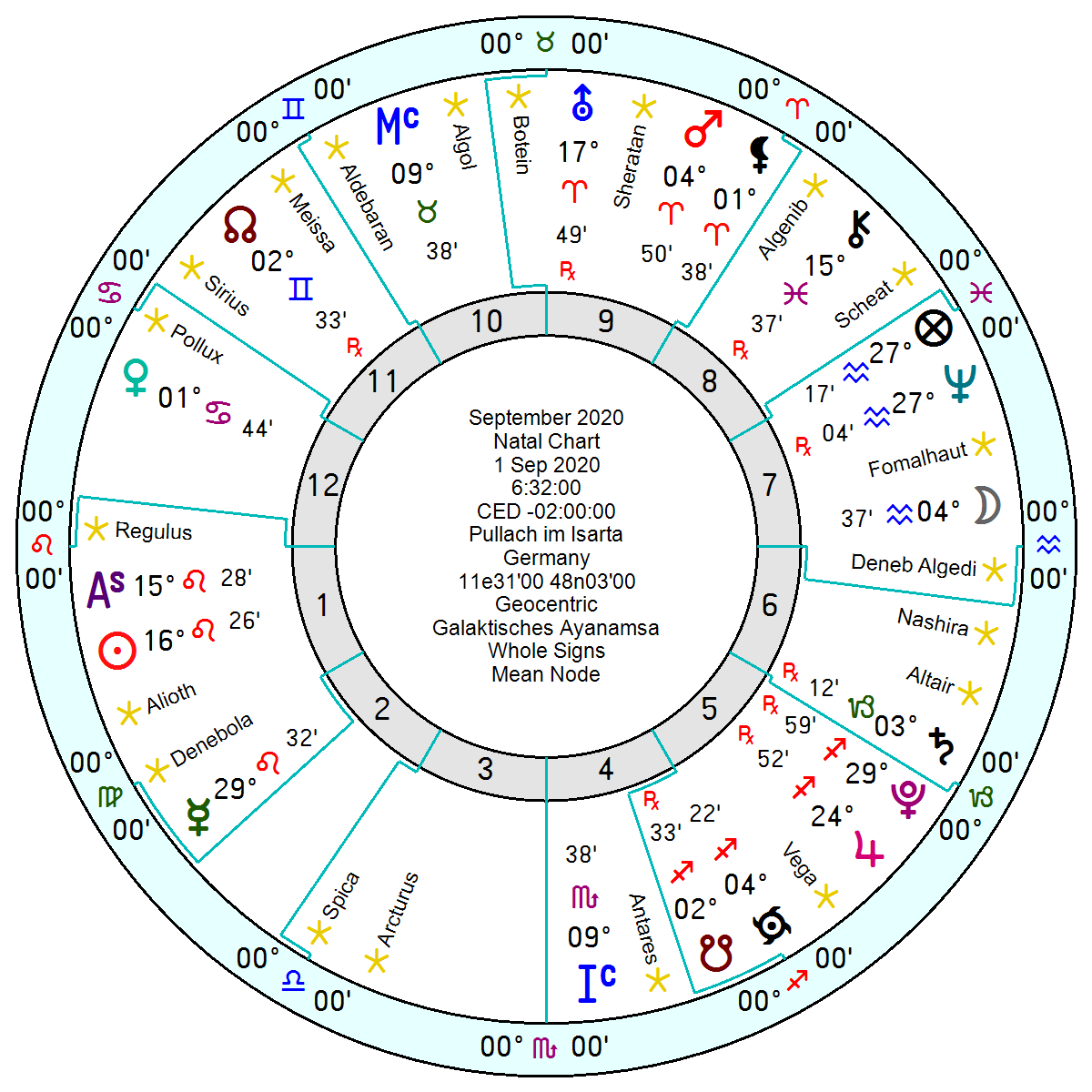 Astrologische Konstellation im September mit der siderischen Astrologie